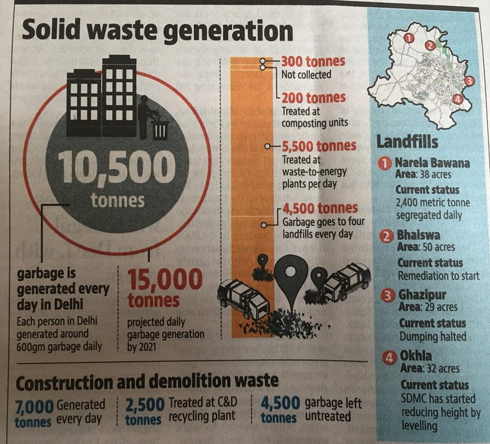 solid waste generation in delhi